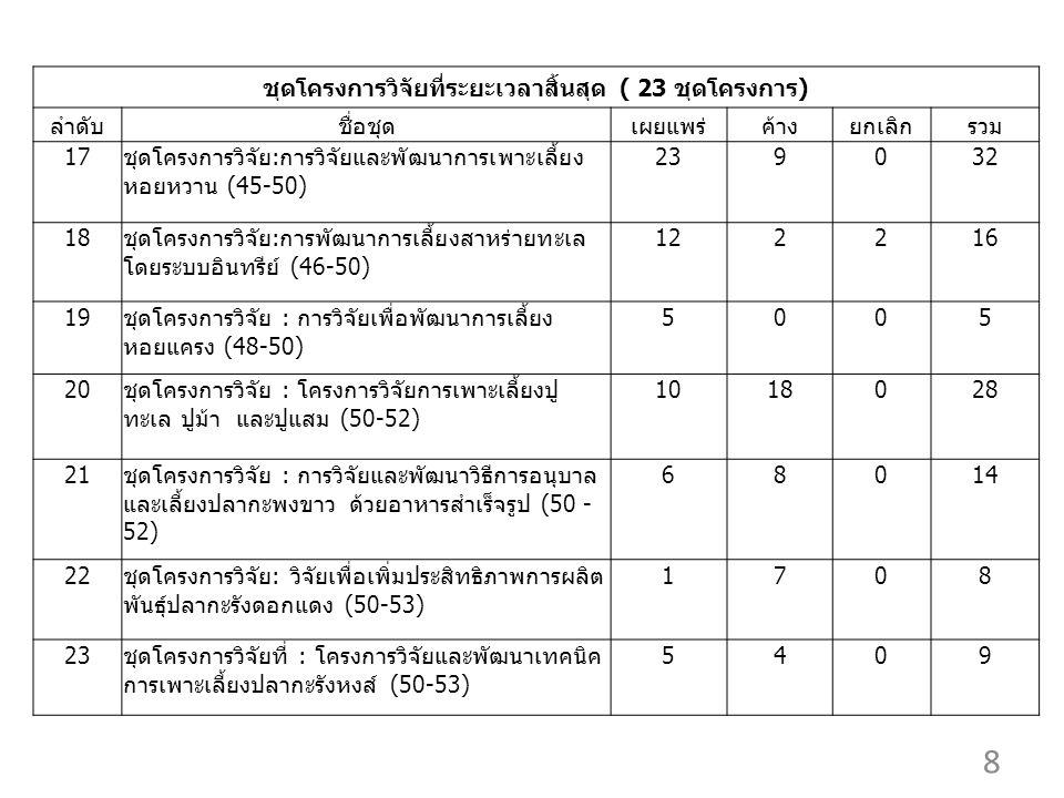 ชุดโครงการวิจัยที่ระยะเวลาสิ้นสุด ( 23 ชุดโครงการ) ลำดับชื่อชุดเผยแพร่ค้างยกเลิกรวม 17ชุดโครงการวิจัย:การวิจัยและพัฒนาการเพาะเลี้ยง หอยหวาน (45-50) 239032 18ชุดโครงการวิจัย:การพัฒนาการเลี้ยงสาหร่ายทะเล โดยระบบอินทรีย์ (46-50) 122216 19ชุดโครงการวิจัย : การวิจัยเพื่อพัฒนาการเลี้ยง หอยแครง (48-50) 5005 20ชุดโครงการวิจัย : โครงการวิจัยการเพาะเลี้ยงปู ทะเล ปูม้า และปูแสม (50-52) 1018028 21ชุดโครงการวิจัย : การวิจัยและพัฒนาวิธีการอนุบาล และเลี้ยงปลากะพงขาว ด้วยอาหารสำเร็จรูป (50 - 52) 68014 22ชุดโครงการวิจัย: วิจัยเพื่อเพิ่มประสิทธิภาพการผลิต พันธุ์ปลากะรังดอกแดง (50-53) 1708 23ชุดโครงการวิจัยที่ : โครงการวิจัยและพัฒนาเทคนิค การเพาะเลี้ยงปลากะรังหงส์ (50-53) 5409 8