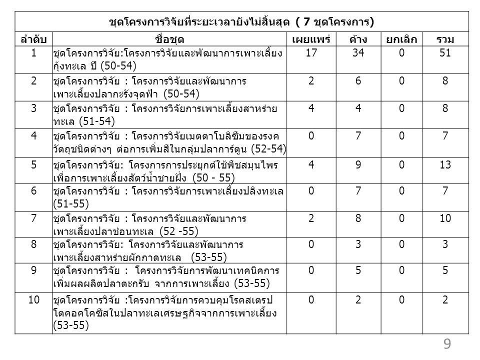 9 ชุดโครงการวิจัยที่ระยะเวลายังไม่สิ้นสุด ( 7 ชุดโครงการ) ลำดับชื่อชุดเผยแพร่ค้างยกเลิกรวม 1ชุดโครงการวิจัย:โครงการวิจัยและพัฒนาการเพาะเลี้ยง กุ้งทะเล ปี (50-54) 1734051 2ชุดโครงการวิจัย : โครงการวิจัยและพัฒนาการ เพาะเลี้ยงปลากะรังจุดฟ้า (50-54) 2608 3ชุดโครงการวิจัย : โครงการวิจัยการเพาะเลี้ยงสาหร่าย ทะเล (51-54) 4408 4ชุดโครงการวิจัย : โครงการวิจัยเมตตาโบลิซึมของรงค วัตถุชนิดต่างๆ ต่อการเพิ่มสีในกลุ่มปลาการ์ตูน (52-54) 0707 5ชุดโครงการวิจัย: โครงการการประยุกต์ใช้พืชสมุนไพร เพื่อการเพาะเลี้ยงสัตว์น้ำชายฝั่ง (50 - 55) 49013 6ชุดโครงการวิจัย : โครงการวิจัยการเพาะเลี้ยงปลิงทะเล (51-55) 0707 7ชุดโครงการวิจัย : โครงการวิจัยและพัฒนาการ เพาะเลี้ยงปลาช่อนทะเล (52 -55) 28010 8ชุดโครงการวิจัย: โครงการวิจัยและพัฒนาการ เพาะเลี้ยงสาหร่ายผักกาดทะเล (53-55) 0303 9ชุดโครงการวิจัย : โครงการวิจัยการพัฒนาเทคนิคการ เพิ่มผลผลิตปลาตะกรับ จากการเพาะเลี้ยง (53-55) 0505 10ชุดโครงการวิจัย :โครงการวิจัยการควบคุมโรคสเตรป โตคอคโคซีสในปลาทะเลเศรษฐกิจจากการเพาะเลี้ยง (53-55) 0202