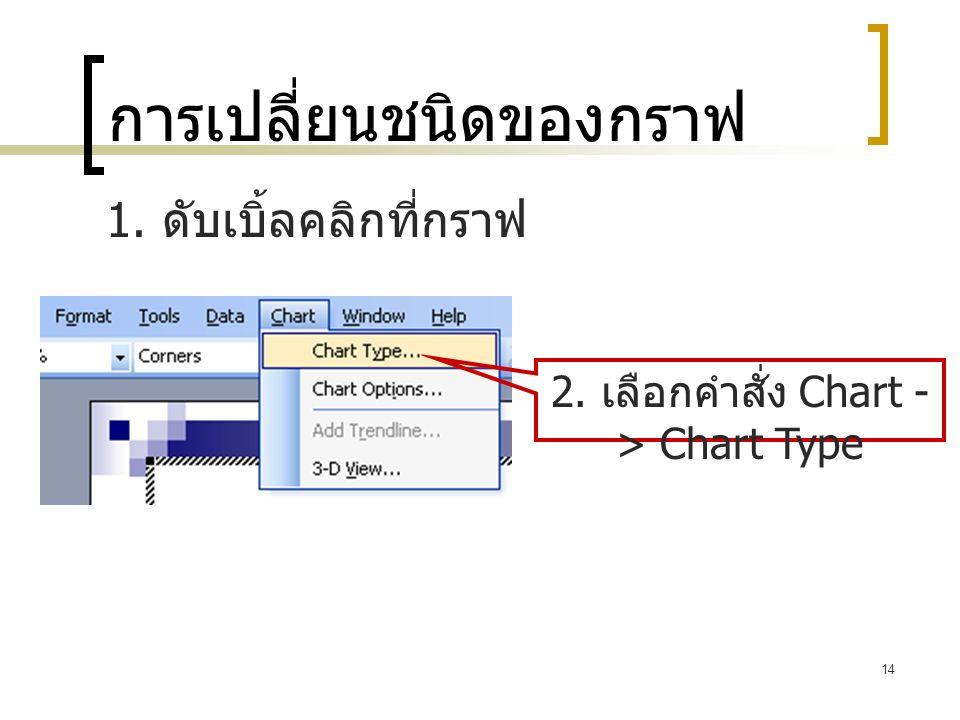 14 การเปลี่ยนชนิดของกราฟ 1. ดับเบิ้ลคลิกที่กราฟ 2. เลือกคำสั่ง Chart - > Chart Type