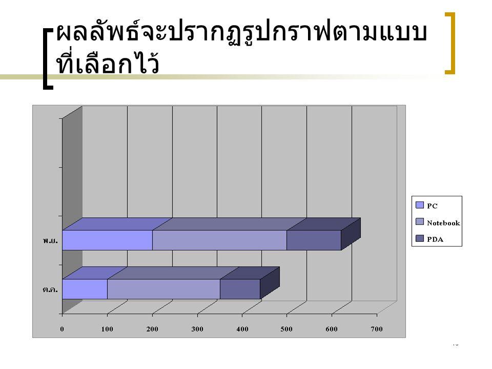 16 ผลลัพธ์จะปรากฏรูปกราฟตามแบบ ที่เลือกไว้