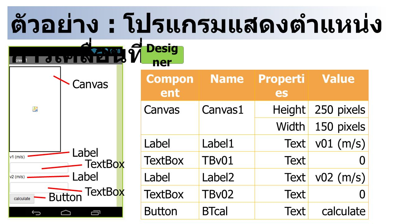 ตัวอย่าง : โปรแกรมแสดงตำแหน่ง การเคลื่อนที่ Canvas Label Button Compon ent NameProperti es Value CanvasCanvas1Height250 pixels Width150 pixels LabelLabel1Textv01 (m/s) TextBoxTBv01Text0 LabelLabel2Textv02 (m/s) TextBoxTBv02Text0 ButtonBTcalTextcalculate Desig ner Label TextBox