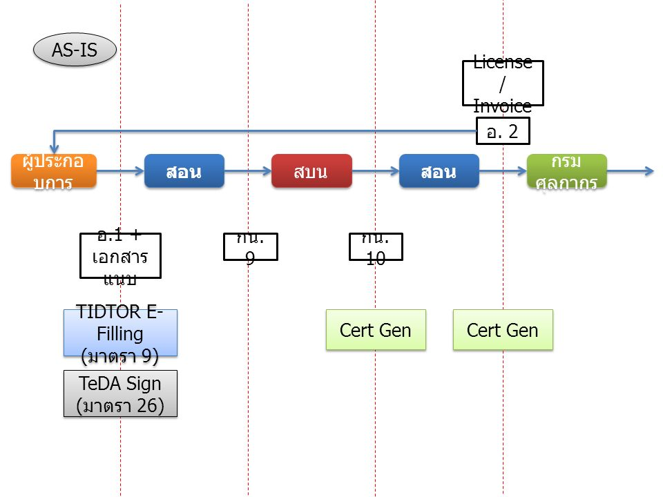 System SpecificationDeliverables Q1Q1 30 ธ.ค 58 Input to สอน.