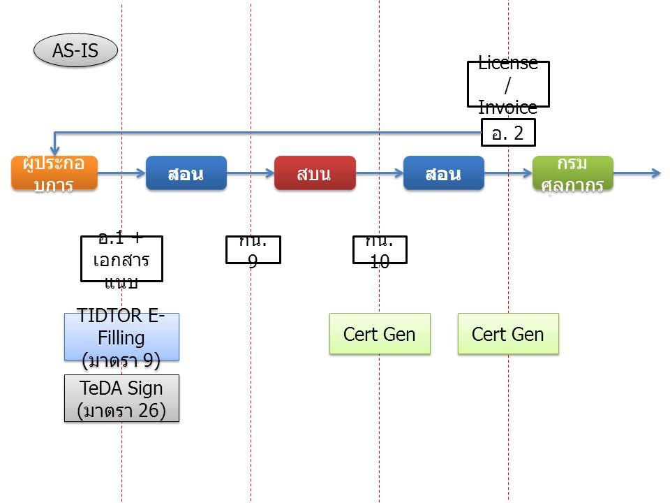 สอน สบน สอน AS-IS TIDTOR E- Filling ( มาตรา 9) อ.1 + เอกสาร แนบ กน. 9 กน. 10 ผู้ประกอ บการ กรม ศุลกากร License / Invoice Cert Gen อ. 2 TeDA Sign ( มาต