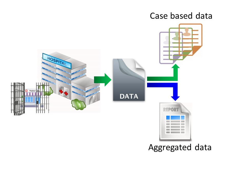 Case based data Aggregated data