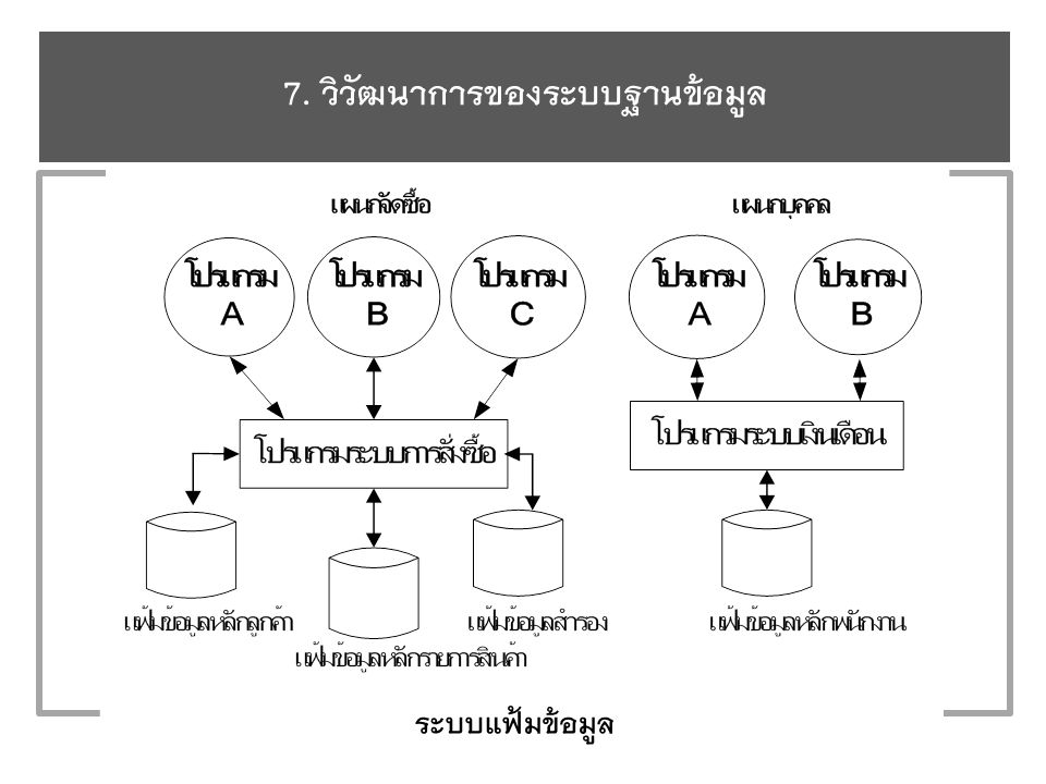 7. วิวัฒนาการของระบบฐานข้อมูล ระบบแฟ้มข้อมูล