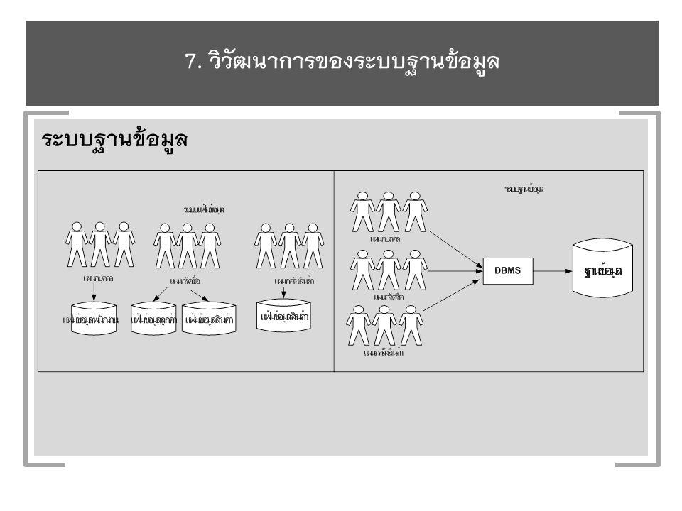 7. วิวัฒนาการของระบบฐานข้อมูล ระบบฐานข้อมูล