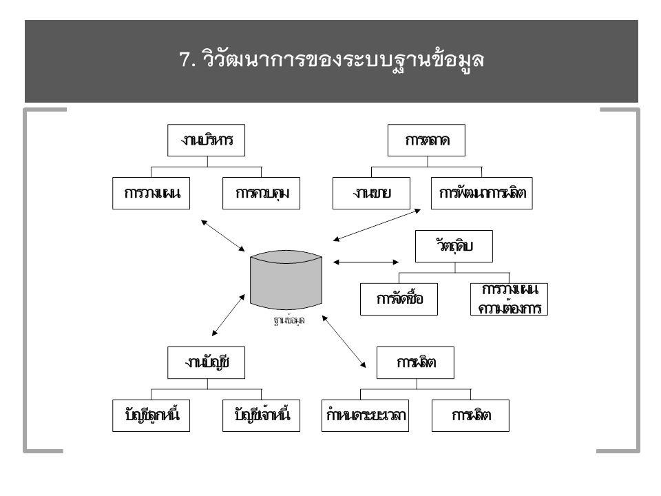 7. วิวัฒนาการของระบบฐานข้อมูล