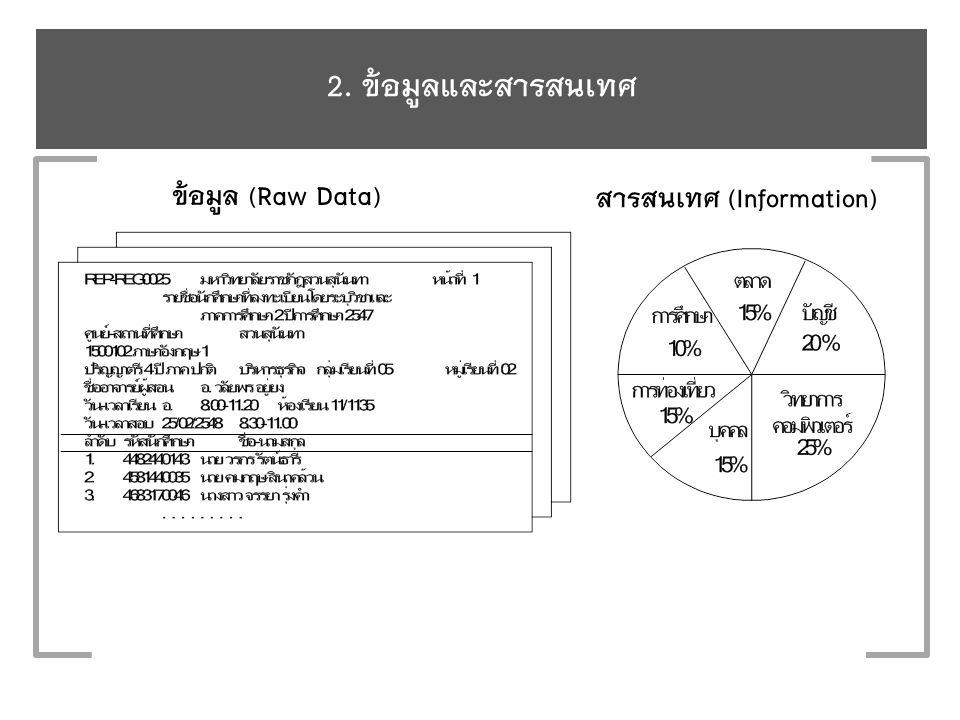 2. ข้อมูลและสารสนเทศ ข้อมูล (Raw Data) สารสนเทศ (Information)