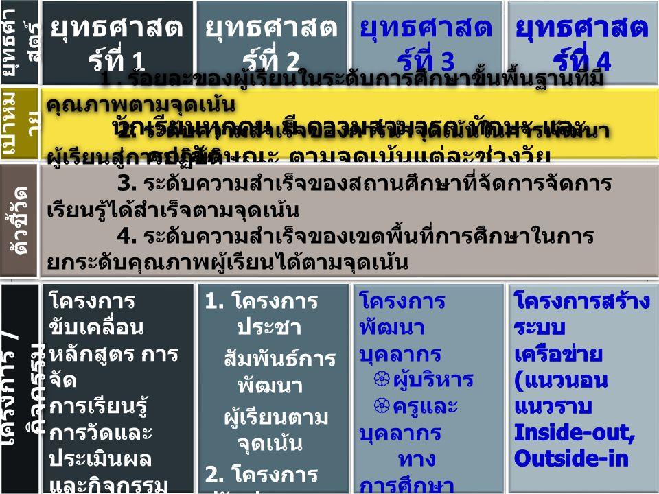 ยุทธศาสต ร์ที่ 1 ยุทธศาสต ร์ที่ 2 ยุทธศาสต ร์ที่ 3 ยุทธศา สตร์ โครงการ ขับเคลื่อน หลักสูตร การ จัด การเรียนรู้ การวัดและ ประเมินผล และกิจกรรม พัฒนาผู้