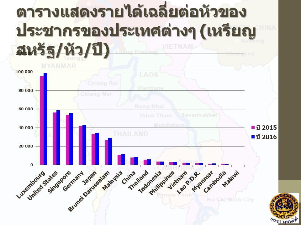 ตารางแสดงรายได้เฉลี่ยต่อหัวของ ประชากรของประเทศต่างๆ ( เหรียญ สหรัฐ / หัว / ปี )