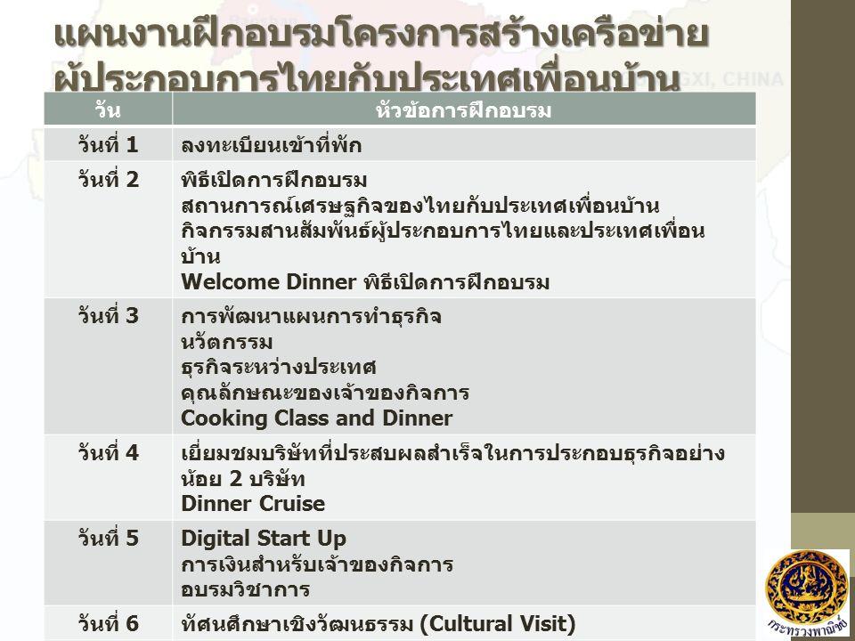 แผนงานฝึกอบรมโครงการสร้างเครือข่าย ผู้ประกอบการไทยกับประเทศเพื่อนบ้าน วันหัวข้อการฝึกอบรม วันที่ 1 ลงทะเบียนเข้าที่พัก วันที่ 2 พิธีเปิดการฝึกอบรม สถานการณ์เศรษฐกิจของไทยกับประเทศเพื่อนบ้าน กิจกรรมสานสัมพันธ์ผู้ประกอบการไทยและประเทศเพื่อน บ้าน Welcome Dinner พิธีเปิดการฝึกอบรม วันที่ 3 การพัฒนาแผนการทำธุรกิจ นวัตกรรม ธุรกิจระหว่างประเทศ คุณลักษณะของเจ้าของกิจการ Cooking Class and Dinner วันที่ 4 เยี่ยมชมบริษัทที่ประสบผลสำเร็จในการประกอบธุรกิจอย่าง น้อย 2 บริษัท Dinner Cruise วันที่ 5 Digital Start Up การเงินสำหรับเจ้าของกิจการ อบรมวิชาการ วันที่ 6 ทัศนศึกษาเชิงวัฒนธรรม (Cultural Visit) วันที่ 7 สรุปการฝึกอบรม และพิธีเปิดการฝึกอบรม