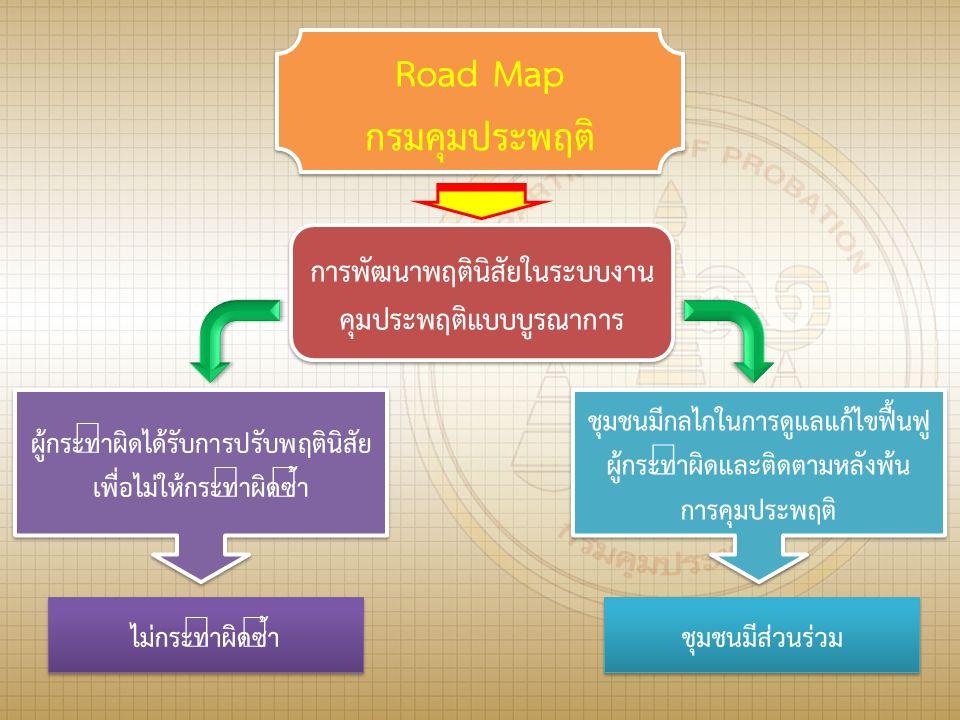 Road Map กรมคุมประพฤติ Road Map กรมคุมประพฤติ การพัฒนาพฤตินิสัยในระบบงาน คุมประพฤติแบบบูรณาการ การพัฒนาพฤตินิสัยในระบบงาน คุมประพฤติแบบบูรณาการ ชุมชนมีกลไกในการดูแลแก้ไขฟื้นฟู ผู้กระทำผิดและติดตามหลังพ้น การคุมประพฤติ ชุมชนมีกลไกในการดูแลแก้ไขฟื้นฟู ผู้กระทำผิดและติดตามหลังพ้น การคุมประพฤติ ไม่กระทำผิดซ้ำ ชุมชนมีส่วนร่วม ผู้กระทำผิดได้รับการปรับพฤตินิสัย เพื่อไม่ให้กระทำผิดซ้ำ