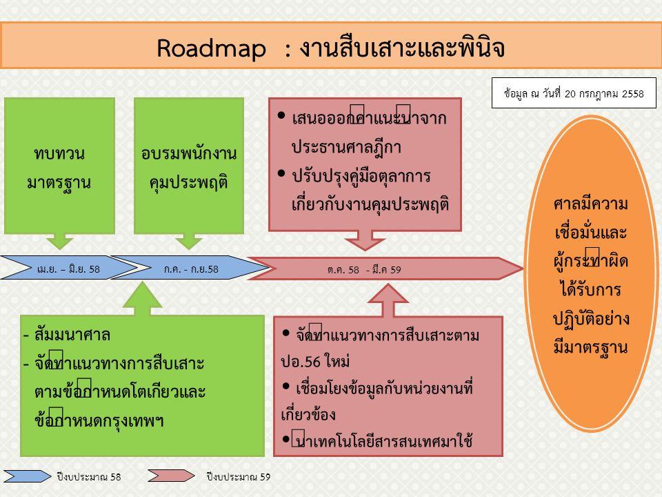 Roadmap : งานสืบเสาะและพินิจ เม.ย. – มิ.ย. 58 ก.ค.