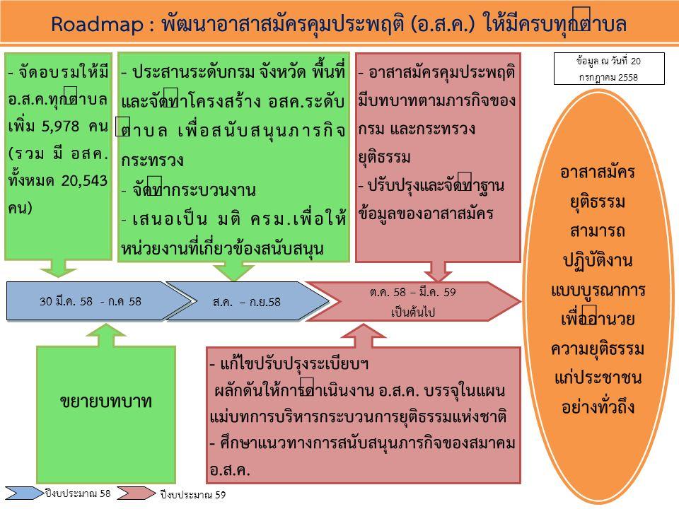 Roadmap : โครงการสร้างงาน สร้างอาชีพ ต.ค.58 - ม.ค.