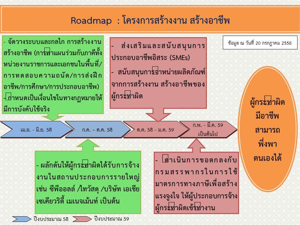 Roadmap : โครงการสร้างงาน สร้างอาชีพ ต.ค. 58 - ม.ค.