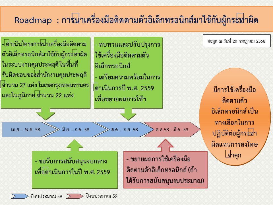 Roadmap : การขับเคลื่อนการดำเนินงานบ้านสงเคราะห์คุมประพฤติ (บ้านกึ่งวิถีเพื่อการสงเคราะห์) เดิม กรมคุมประพฤติ มีบ้านสงเคราะห์ ในรูปแบบของ บ้านกึ่งวิถีเพื่อ การสงเคราะห์ 8 แห่งใน 6 จังหวัดทั่ว ประเทศ มีบ้านกึ่งวิถี เป็นมาตรการ ในการปฏิบัติ ต่อผู้กระทำ ผิดแทนการ ลงโทษจำคุก เม.ย.