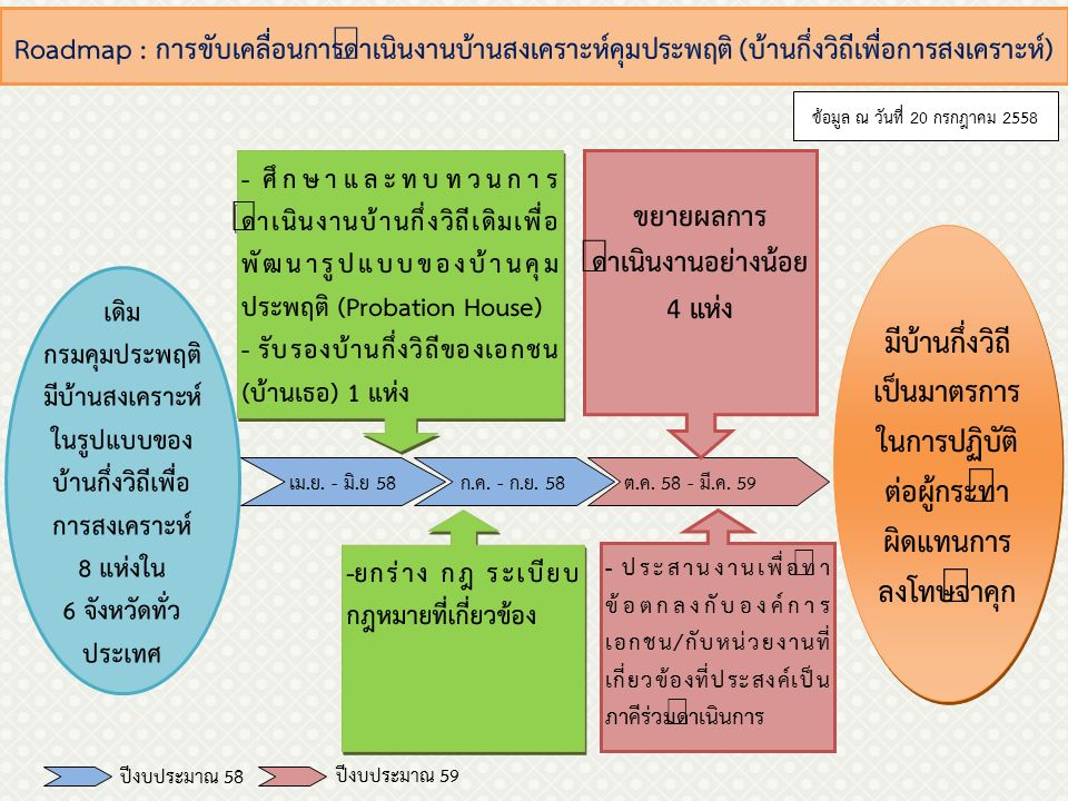 Roadmap : การทำงานบริการสังคม ก.ค.- ก.ย. 58ต.ค.