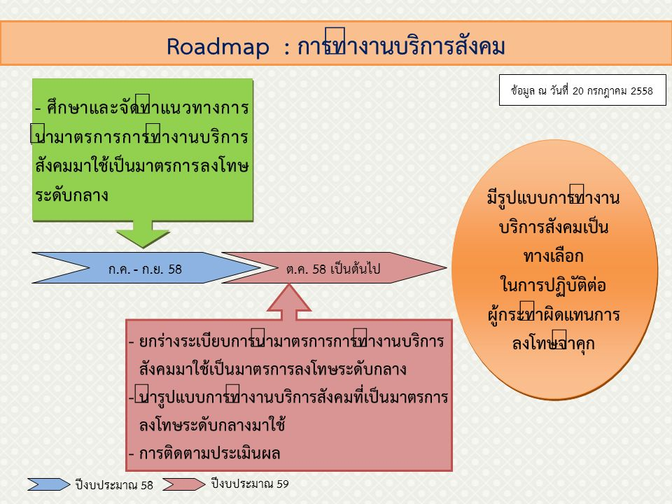 Roadmap : การทำงานบริการสังคม ก.ค. - ก.ย. 58ต.ค.