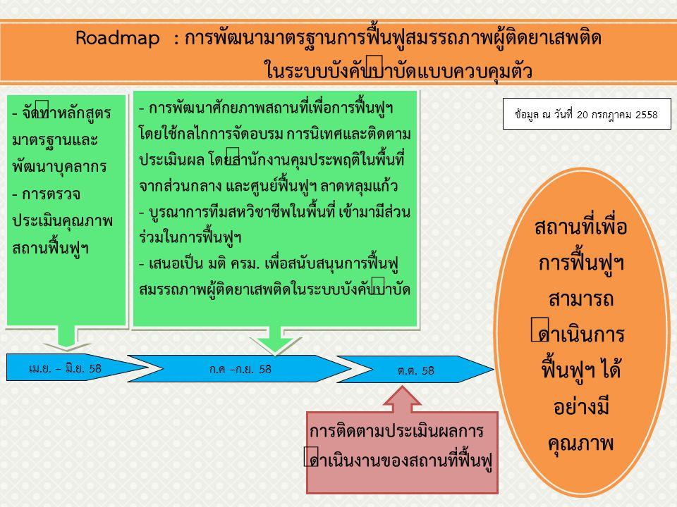Roadmap : การพัฒนามาตรฐานการฟื้นฟูสมรรถภาพผู้ติดยาเสพติด ในระบบบังคับบำบัดแบบควบคุมตัว - จัดทำหลักสูตร มาตรฐานและ พัฒนาบุคลากร - การตรวจ ประเมินคุณภาพ สถานฟื้นฟูฯ - จัดทำหลักสูตร มาตรฐานและ พัฒนาบุคลากร - การตรวจ ประเมินคุณภาพ สถานฟื้นฟูฯ เม.ย.