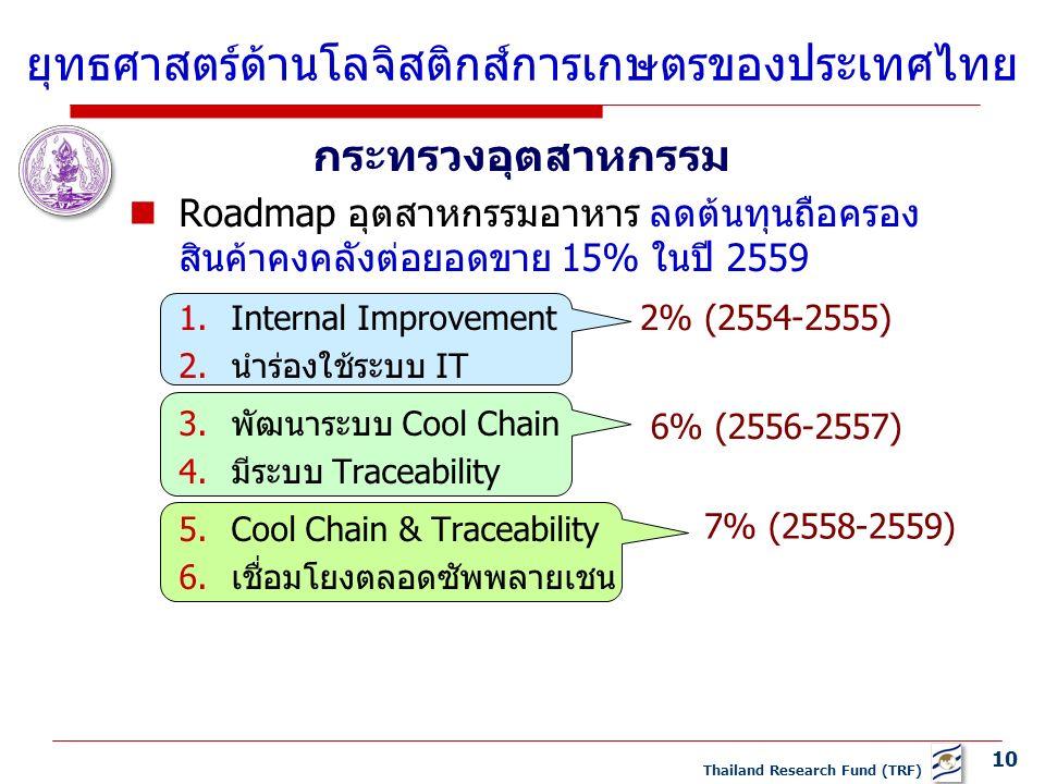10 Thailand Research Fund (TRF) กระทรวงอุตสาหกรรม Roadmap อุตสาหกรรมอาหาร ลดต้นทุนถือครอง สินค้าคงคลังต่อยอดขาย 15% ในปี 2559 1.Internal Improvement 2.นำร่องใช้ระบบ IT 3.พัฒนาระบบ Cool Chain 4.มีระบบ Traceability 5.Cool Chain & Traceability 6.เชื่อมโยงตลอดซัพพลายเชน ยุทธศาสตร์ด้านโลจิสติกส์การเกษตรของประเทศไทย 2% (2554-2555) 6% (2556-2557) 7% (2558-2559)