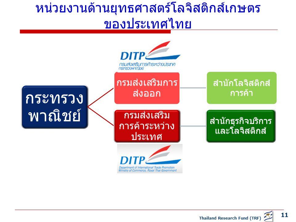 11 Thailand Research Fund (TRF) กระทรวง พาณิชย์ กรมส่งเสริมการ ส่งออก สำนักโลจิสติกส์ การค้า กรมส่งเสริม การค้าระหว่าง ประเทศ สำนักธุรกิจบริการ และโลจิสติกส์ หน่วยงานด้านยุทธศาสตร์โลจิสติกส์เกษตร ของประเทศไทย