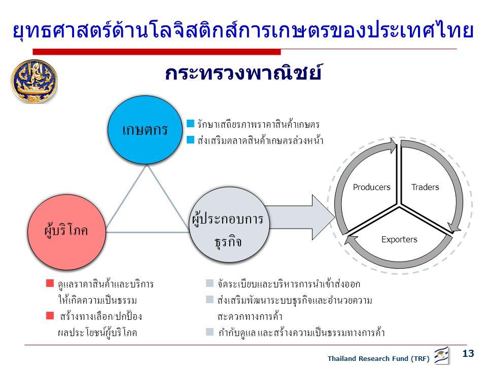 13 Thailand Research Fund (TRF) Traders Exporters Producers  ดูแลราคาสินค้าและบริการ ให้เกิดความเป็นธรรม  สร้างทางเลือก/ปกป้อง ผลประโยชน์ผู้บริโภค  รักษาเสถียรภาพราคาสินค้าเกษตร  ส่งเสริมตลาดสินค้าเกษตรล่วงหน้า  จัดระเบียบและบริหารการนำเข้าส่งออก  ส่งเสริมพัฒนาระบบธุรกิจและอำนวยความ สะดวกทางการค้า  กำกับดูแล และสร้างความเป็นธรรมทางการค้า กระทรวงพาณิชย์ ยุทธศาสตร์ด้านโลจิสติกส์การเกษตรของประเทศไทย