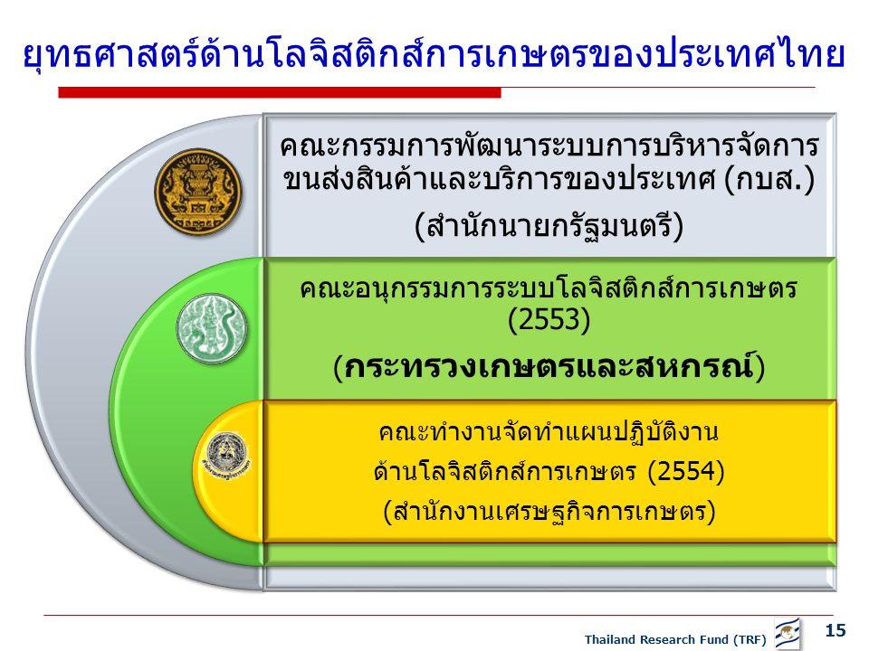 15 Thailand Research Fund (TRF) ยุทธศาสตร์ด้านโลจิสติกส์การเกษตรของประเทศไทย คณะกรรมการพัฒนาระบบการบริหารจัดการ ขนส่งสินค้าและบริการของประเทศ (กบส.) (สำนักนายกรัฐมนตรี) คณะอนุกรรมการระบบโลจิสติกส์การเกษตร (2553) ( กระทรวงเกษตรและสหกรณ์ ) คณะทำงานจัดทำแผนปฏิบัติงาน ด้านโลจิสติกส์การเกษตร (2554) (สำนักงานเศรษฐกิจการเกษตร)