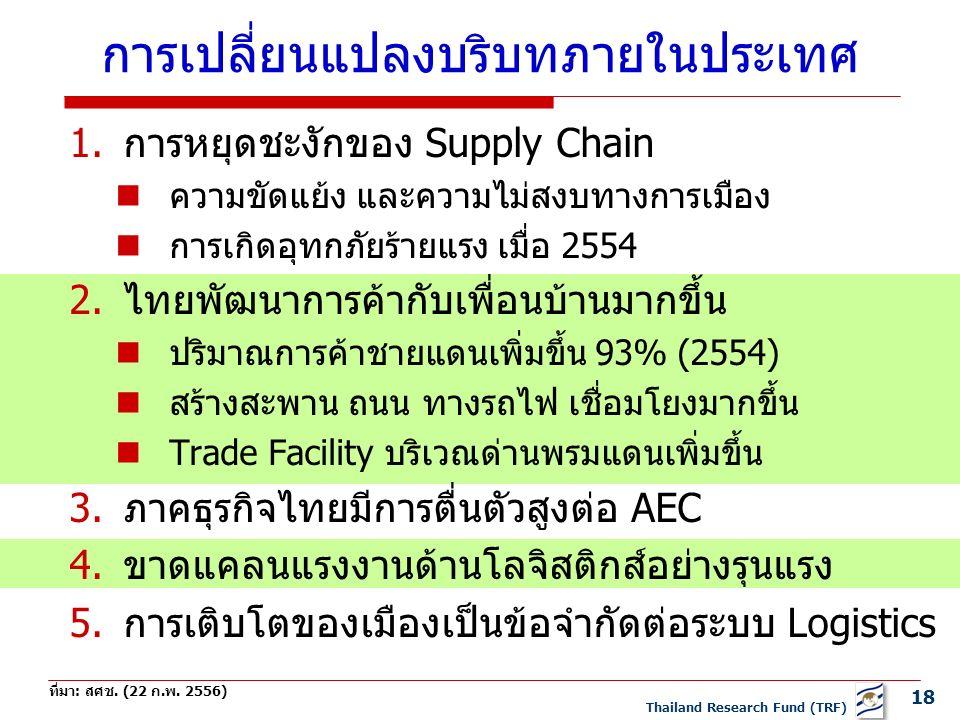 18 Thailand Research Fund (TRF) การเปลี่ยนแปลงบริบทภายในประเทศ 1.การหยุดชะงักของ Supply Chain ความขัดแย้ง และความไม่สงบทางการเมือง การเกิดอุทกภัยร้ายแรง เมื่อ 2554 2.ไทยพัฒนาการค้ากับเพื่อนบ้านมากขึ้น ปริมาณการค้าชายแดนเพิ่มขึ้น 93% (2554) สร้างสะพาน ถนน ทางรถไฟ เชื่อมโยงมากขึ้น Trade Facility บริเวณด่านพรมแดนเพิ่มขึ้น 3.ภาคธุรกิจไทยมีการตื่นตัวสูงต่อ AEC 4.ขาดแคลนแรงงานด้านโลจิสติกส์อย่างรุนแรง 5.การเติบโตของเมืองเป็นข้อจำกัดต่อระบบ Logistics ที่มา: สศช.