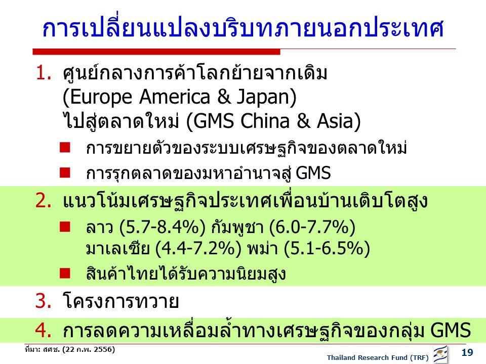 19 Thailand Research Fund (TRF) การเปลี่ยนแปลงบริบทภายนอกประเทศ 1.ศูนย์กลางการค้าโลกย้ายจากเดิม (Europe America & Japan) ไปสู่ตลาดใหม่ (GMS China & Asia) การขยายตัวของระบบเศรษฐกิจของตลาดใหม่ การรุกตลาดของมหาอำนาจสู่ GMS 2.แนวโน้มเศรษฐกิจประเทศเพื่อนบ้านเติบโตสูง ลาว (5.7-8.4%) กัมพูชา (6.0-7.7%) มาเลเซีย (4.4-7.2%) พม่า (5.1-6.5%) สินค้าไทยได้รับความนิยมสูง 3.โครงการทวาย 4.การลดความเหลื่อมล้ำทางเศรษฐกิจของกลุ่ม GMS ที่มา: สศช.