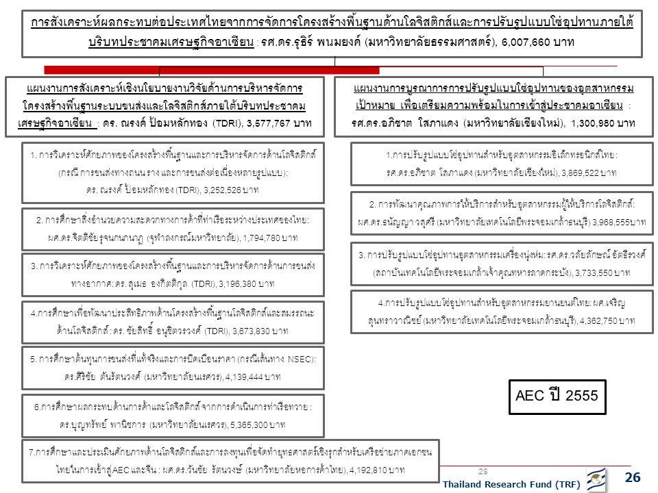 26 Thailand Research Fund (TRF) การสังเคราะห์ผลกระทบต่อประเทศไทยจากการจัดการโครงสร้างพื้นฐานด้านโลจิสติกส์และการปรับรูปแบบโซ่อุปทานภายใต้ บริบทประชาคมเศรษฐกิจอาเซียน : รศ.ดร.รุธิร์ พนมยงค์ (มหาวิทยาลัยธรรมศาสตร์), 6,007,660 บาท แผนงานการสังเคราะห์เชิงนโยบายงานวิจัยด้านการบริหารจัดการ โครงสร้างพื้นฐานระบบขนส่งและโลจิสติกส์ภายใต้บริบทประชาคม เศรษฐกิจอาเซียน : ดร.