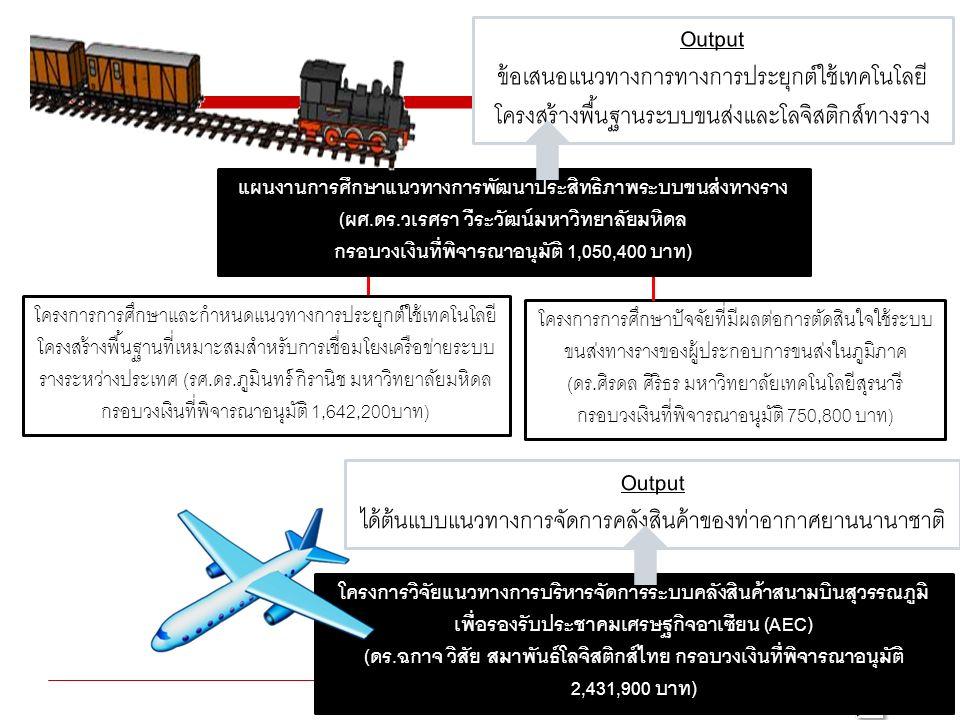 28 Thailand Research Fund (TRF) โครงการการศึกษาปัจจัยที่มีผลต่อการตัดสินใจใช้ระบบ ขนส่งทางรางของผู้ประกอบการขนส่งในภูมิภาค (ดร.ศิรดล ศิริธร มหาวิทยาลัยเทคโนโลยีสุรนารี กรอบวงเงินที่พิจารณาอนุมัติ 750,800 บาท) แผนงานการศึกษาแนวทางการพัฒนาประสิทธิภาพระบบขนส่งทางราง (ผศ.ดร.วเรศรา วีระวัฒน์มหาวิทยาลัยมหิดล กรอบวงเงินที่พิจารณาอนุมัติ 1,050,400 บาท) โครงการการศึกษาและกำหนดแนวทางการประยุกต์ใช้เทคโนโลยี โครงสร้างพื้นฐานที่เหมาะสมสำหรับการเชื่อมโยงเครือข่ายระบบ รางระหว่างประเทศ (รศ.ดร.ภูมินทร์ กิรานิช มหาวิทยาลัยมหิดล กรอบวงเงินที่พิจารณาอนุมัติ 1,642,200บาท) โครงการวิจัยแนวทางการบริหารจัดการระบบคลังสินค้าสนามบินสุวรรณภูมิ เพื่อรองรับประชาคมเศรษฐกิจอาเซียน (AEC) (ดร.ฉกาจ วิสัย สมาพันธ์โลจิสติกส์ไทย กรอบวงเงินที่พิจารณาอนุมัติ 2,431,900 บาท) Output ข้อเสนอแนวทางการทางการประยุกต์ใช้เทคโนโลยี โครงสร้างพื้นฐานระบบขนส่งและโลจิสติกส์ทางราง Output ได้ต้นแบบแนวทางการจัดการคลังสินค้าของท่าอากาศยานนานาชาติ
