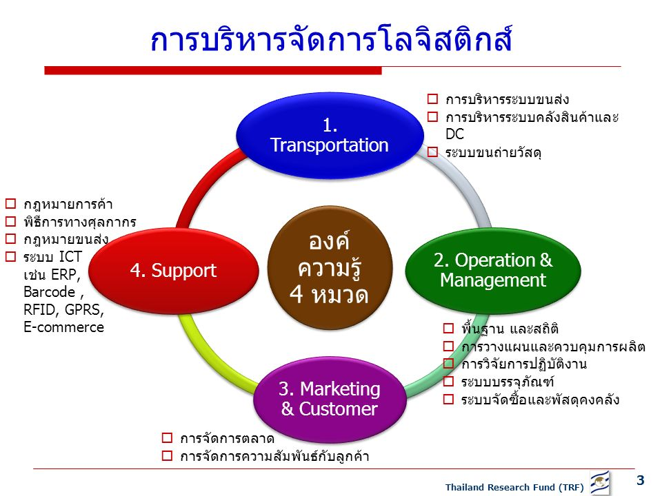 3 Thailand Research Fund (TRF) การบริหารจัดการโลจิสติกส์ องค์ ความรู้ 4 หมวด 1.