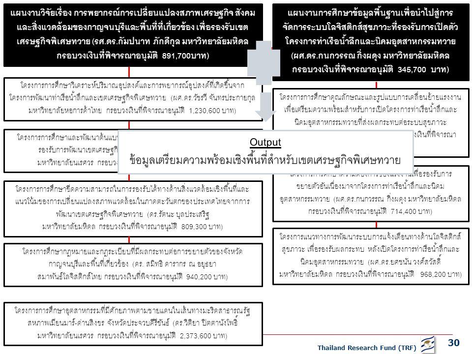 30 Thailand Research Fund (TRF) แผนงานวิจัยเรื่อง การพยากรณ์การเปลี่ยนแปลงสภาพเศรษฐกิจ สังคม และสิ่งแวดล้อมของกาญจนบุรีและพื้นที่ที่เกี่ยวข้อง เพื่อรองรับเขต เศรษฐกิจพิเศษทวาย (รศ.ดร.กัมปนาท ภักดีกุล มหาวิทยาลัยมหิดล กรอบวงเงินที่พิจารณาอนุมัติ 891,700บาท) โครงการการศึกษาขีดความสามารถในการรองรับได้ทางด้านสิ่งแวดล้อมเชิงพื้นที่และ แนวโน้มของการเปลี่ยนแปลงสภาพแวดล้อมในภาคตะวันตกของประเทศไทยจากการ พัฒนาเขตเศรษฐกิจพิเศษทวาย (ดร.รัตนะ บุลประเสริฐ มหาวิทยาลัยมหิดล กรอบวงเงินที่พิจารณาอนุมัติ 809,300 บาท) แผนงานการศึกษาข้อมูลพื้นฐานเพื่อนำไปสู่การ จัดการระบบโลจิสติกส์สุขภาวะที่รองรับการเปิดตัว โครงการท่าเรือน้ำลึกและนิคมอุตสาหกรรมทวาย (ผศ.ดร.กนกวรรณ กิ่งผดุง มหาวิทยาลัยมหิดล กรอบวงเงินที่พิจารณาอนุมัติ 345,700 บาท) โครงการการศึกษาความต้องการของแรงงานเพื่อรองรับการ ขยายตัวอันเนื่องมาจากโครงการท่าเรือน้ำลึกและนิคม อุตสาหกรรมทวาย (ผศ.ดร.กนกวรรณ กิ่งผดุง มหาวิทยาลัยมหิดล กรอบวงเงินที่พิจารณาอนุมัติ 714,400 บาท) โครงการการศึกษาวิเคราะห์ปริมาณอุปสงค์และการพยากรณ์อุปสงค์ที่เกิดขึ้นจาก โครงการพัฒนาท่าเรือน้ำลึกและเขตเศรษฐกิจพิเศษทวาย (ผศ.ดร.วัชรวี จันทรประกายกุล มหาวิทยาลัยหอการค้าไทย กรอบวงเงินที่พิจารณาอนุมัติ 1,230,600 บาท) โครงการการศึกษาและพัฒนาต้นแบบการพยากรณ์โครงข่ายโลจิสติกส์ผังเมือง เพื่อ รองรับการพัฒนาเขตเศรษฐกิจพิเศษทวาย (ดร.บุญทรัพย์ พานิชการ มหาวิทยาลัยนเรศวร กรอบวงเงินที่พิจารณาอนุมัติ 1,536,000 บาท) โครงการศึกษากฎหมายและกฎระเบียบที่มีผลกระทบต่อการขยายตัวของจังหวัด กาญจนบุรีและพื้นที่เกี่ยวข้อง (ดร.