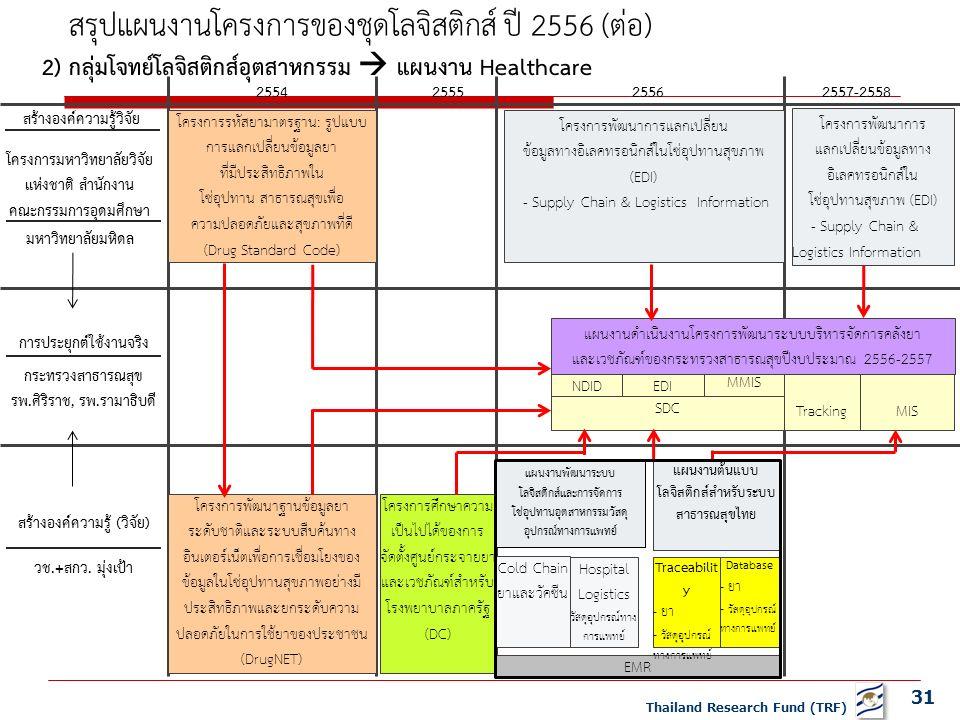 31 Thailand Research Fund (TRF) 2556 2555 2554 2557-2558 สร้างองค์ความรู้วิจัย โครงการมหาวิทยาลัยวิจัย แห่งชาติ สำนักงาน คณะกรรมการอุดมศึกษา มหาวิทยาลัยมหิดล การประยุกต์ใช้งานจริง กระทรวงสาธารณสุข รพ.ศิริราช, รพ.รามาธิบดี สร้างองค์ความรู้ (วิจัย) วช.+สกว.