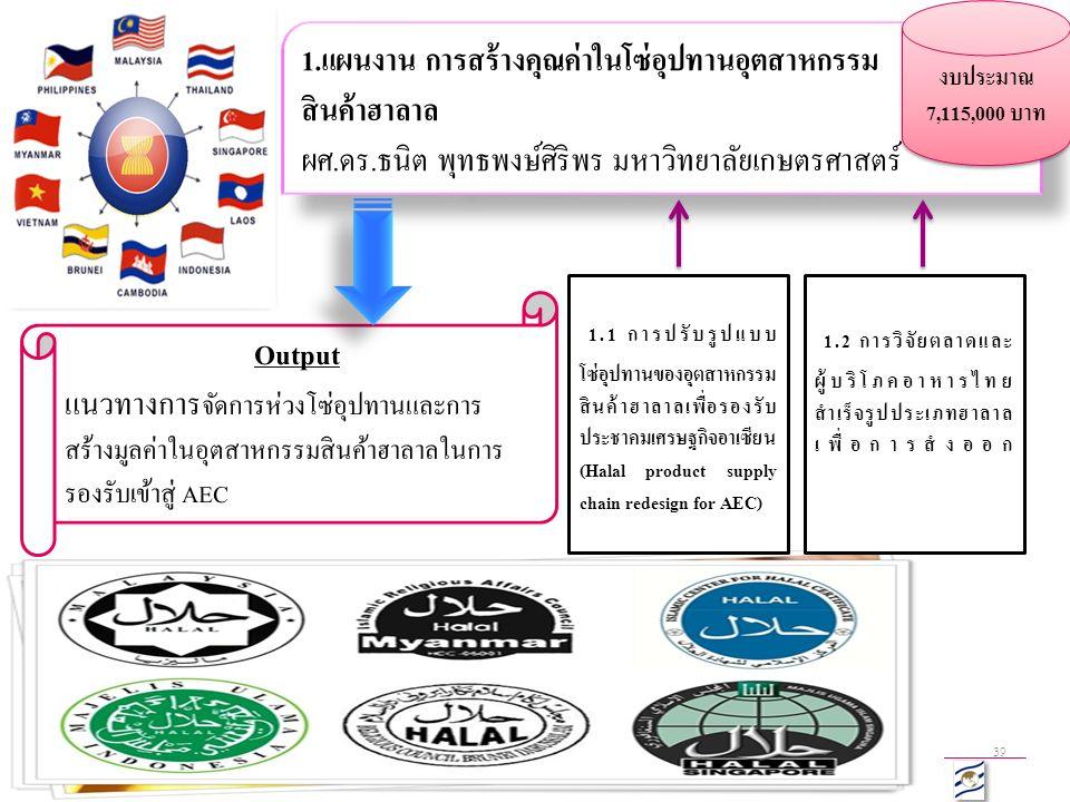 Kasetsart Univesity & Thailand Research Fund (TRF) 39 1.แผนงาน การสร้างคุณค่าในโซ่อุปทานอุตสาหกรรม สินค้าฮาลาล ผศ.ดร.ธนิต พุทธพงษ์ศิริพร มหาวิทยาลัยเกษตรศาสตร์ 1.แผนงาน การสร้างคุณค่าในโซ่อุปทานอุตสาหกรรม สินค้าฮาลาล ผศ.ดร.ธนิต พุทธพงษ์ศิริพร มหาวิทยาลัยเกษตรศาสตร์ 1.1 การปรับรูปแบบ โซ่อุปทานของอุตสาหกรรม สินค้าฮาลาลเพื่อรองรับ ประชาคมเศรษฐกิจอาเซียน (Halal product supply chain redesign for AEC) 1.2 การวิจัยตลาดและ ผู้บริโภคอาหารไทย สำเร็จรูปประเภทฮาลาล เพื่อการสํงออก Output แนวทางการ จัดการห่วงโซ่อุปทานและการ สร้างมูลค่าในอุตสาหกรรมสินค้าฮาลาลในการ รองรับเข้าสู่ AEC งบประมาณ 7,115,000 บาท