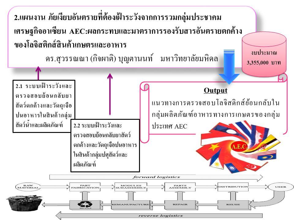 Kasetsart Univesity & Thailand Research Fund (TRF) 40 2.แผนงาน ภัยเงียบอันตรายที่ต้องเฝ้าระวังจากการรวมกลุ่มประชาคม เศรษฐกิจอาเซียน AEC:ผลกระทบและมาตราการรองรับสารอันตรายตกค้าง ของโลจิสติกส์สินค้าเกษตรและอาหาร ดร.สุวรรณณา (กิจผาติ) บุญตานนท์ มหาวิทยาลัยมหิดล 2.แผนงาน ภัยเงียบอันตรายที่ต้องเฝ้าระวังจากการรวมกลุ่มประชาคม เศรษฐกิจอาเซียน AEC:ผลกระทบและมาตราการรองรับสารอันตรายตกค้าง ของโลจิสติกส์สินค้าเกษตรและอาหาร ดร.สุวรรณณา (กิจผาติ) บุญตานนท์ มหาวิทยาลัยมหิดล Output แนวทางการตรวจสอบโลจิสติกส์ย้อนกลับใน กลุ่มผลิตภัณฑ์อาหารทางการเกษตรของกลุ่ม ประเทศ AEC งบประมาณ 3,355,000 บาท 2.1 ระบบเฝ้าระวังและ ตรวจสอบย้อนกลับยา สัตว์ตกค้างและวัตถุเจือ ปนอาหารในสินค้ากลุ่ม สัตว์น้ำและผลิตภัณฑ์ 2.2 ระบบเฝ้าระวังและ ตรวจสอบย้อนกลับยาสัตว์ ตกค้างและวัตถุเจือปนอาหาร ในสินค้ากลุ่มปศุสัตว์และ ผลิตภัณฑ์