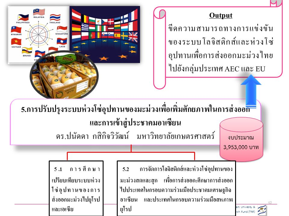 Kasetsart Univesity & Thailand Research Fund (TRF) 43 5.การปรับปรุงระบบห่วงโซ่อุปทานของมะม่วงเพื่อเพิ่มศักยภาพในการส่งออก และการเข้าสู่ประชาคมอาเซียน ดร.ปนัดดา กสิกิจวิวัฒน์ มหาวิทยาลัยเกษตรศาสตร์ 5.การปรับปรุงระบบห่วงโซ่อุปทานของมะม่วงเพื่อเพิ่มศักยภาพในการส่งออก และการเข้าสู่ประชาคมอาเซียน ดร.ปนัดดา กสิกิจวิวัฒน์ มหาวิทยาลัยเกษตรศาสตร์ งบประมาณ 3,953,000 บาท Output ขีดความสามารถทางการแข่งขัน ของระบบโลจิสติกส์และห่วงโซ่ อุปทานเพื่อการส่งออกมะม่วงไทย ไปยังกลุ่มประเทศ AEC และ EU 5.1 การศึกษา เปรียบเทียบระบบห่วง โซ่อุปทานของการ ส่งออกมะม่วงไปยุโรป และเอเซีย 5.2 การจัดการโลจิสติกส์และห่วงโซ่อุปทานของ มะม่วงสดและสุก เพื่อการส่งออก:ศึกษาการส่งออก ไปประเทศในกรอบความร่วมมือประชาคมเศรษฐกิจ อาเซียน และประเทศในกรอบความร่วมมือสหภาพ ยุโรป