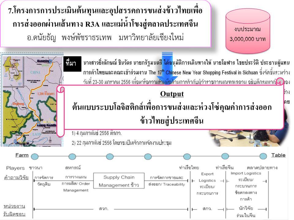 Kasetsart Univesity & Thailand Research Fund (TRF) 45 7.โครงการการประเมินต้นทุนและอุปสรรคการขนส่งข้าวไทยเพื่อ การส่งออกผ่านเส้นทาง R3A และแม่น้ำโขงสู่ตลาดประเทศจีน อ.ดนัยธัญ พงษ์พัชราธรเทพ มหาวิทยาลัยเชียงใหม่ งบประมาณ 3,000,000 บาท Output ต้นแบบระบบโลจิสติกส์เพื่อการขนส่งและห่วงโซ่คุณค่าการส่งออก ข้าวไทยสู่ประเทศจีน