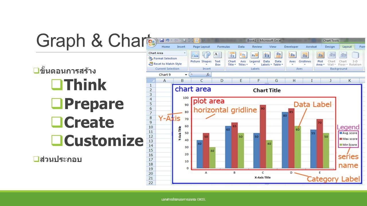 Graph & Chart เอกสารประกอบการอบรม EXCEL  ขั้นตอนการสร้าง  Think  Prepare  Create  Customize  ส่วนประกอบ