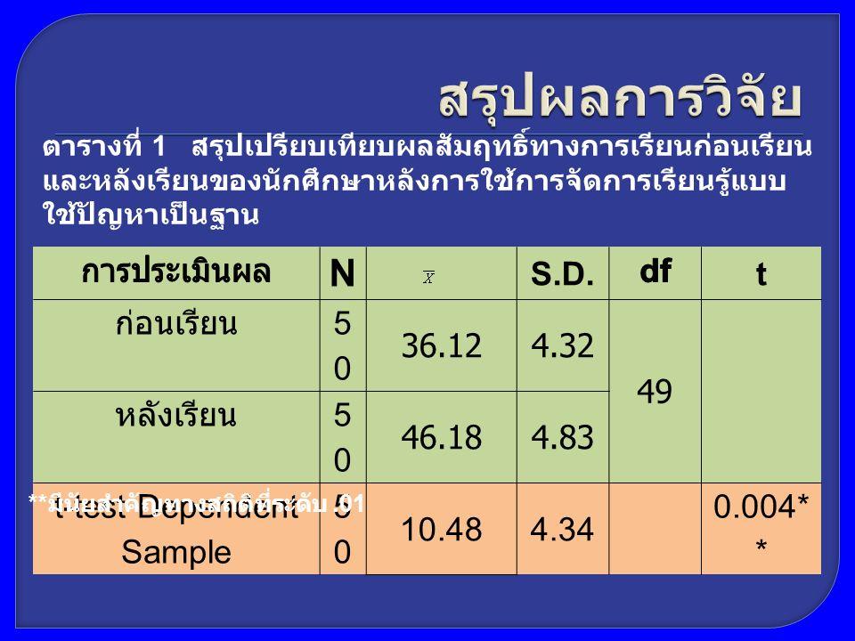 N S.D.t ก่อนเรียน 5050 36.124.324.32 49 หลังเรียน 5050 46.184.83 t-test Dependent Sample 5050 10.484.34 0.004 * * ตารางที่ 1 สรุปเปรียบเทียบผลสัมฤทธิ์