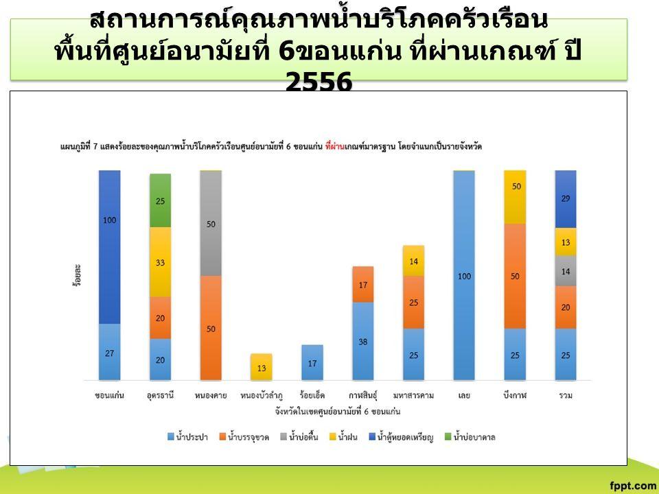 จังหวัด จำนวน ตลาดนัด จำนวนตลาดที่ ได้รับ ใบอนุญาต กาฬสินธุ์ 957 ขอนแก่น 396 มหาสารคาม 233 ร้อยเอ็ด 14111 รวม 29827 สถานการณ์ตลาดนัด ( เขต บริการสุขภาพที่ 7)