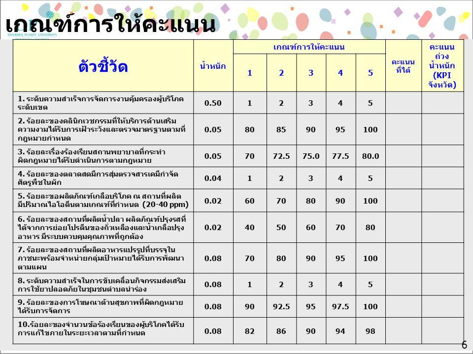 6 เกณฑ์การให้คะแนน ตัวชี้วัด น้ำหนัก เกณฑ์การให้คะแนน คะแนน ที่ได้ คะแนน ถ่วง น้ำหนัก (KPI จังหวัด) 12345 1. ระดับความสำเร็จการจัดการงานคุ้มครองผู้บริ