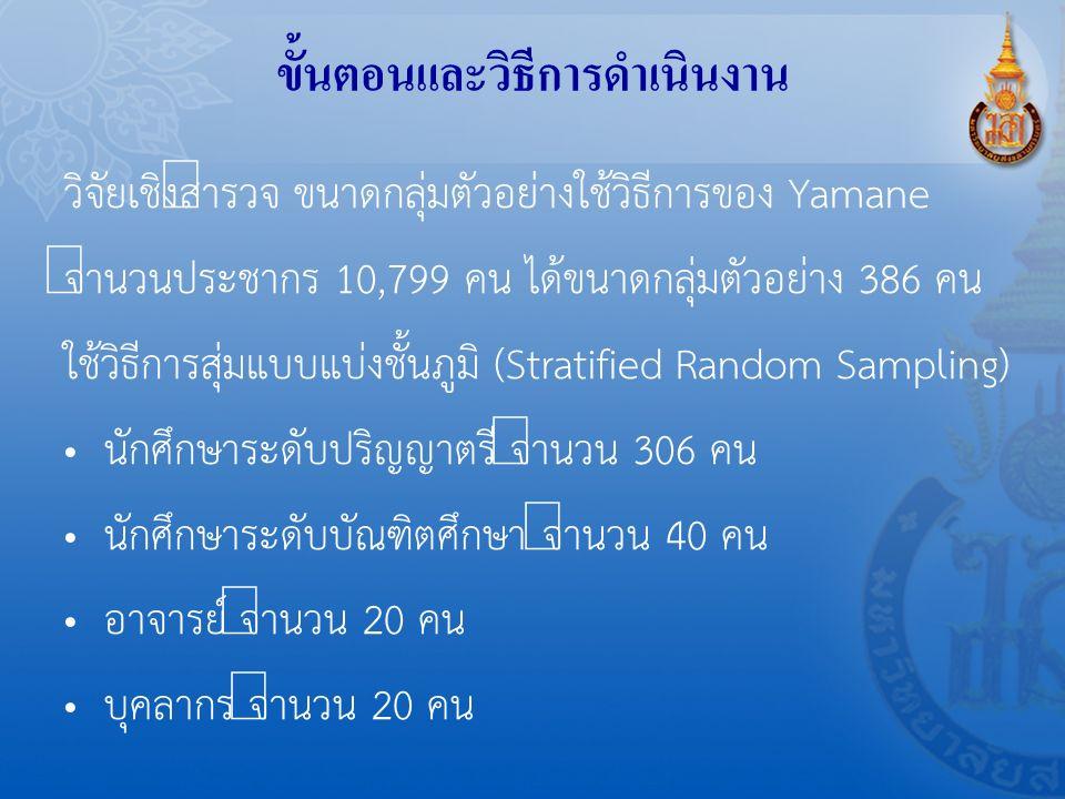 ขั้นตอนและวิธีการดำเนินงาน วิจัยเชิงสำรวจ ขนาดกลุ่มตัวอย่างใช้วิธีการของ Yamane จำนวนประชากร 10,799 คน ได้ขนาดกลุ่มตัวอย่าง 386 คน ใช้วิธีการสุ่มแบบแบ่งชั้นภูมิ (Stratified Random Sampling) นักศึกษาระดับปริญญาตรี จำนวน 306 คน นักศึกษาระดับบัณฑิตศึกษา จำนวน 40 คน อาจารย์ จำนวน 20 คน บุคลากร จำนวน 20 คน