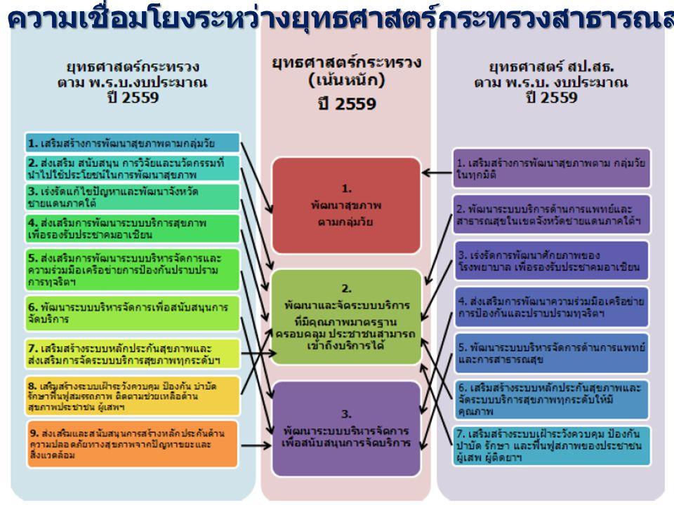ความเชื่อมโยงระหว่างยุทธศาสตร์กระทรวงสาธารณสุขกับยุทธศาสตร์เน้นหนัก ปี 2559