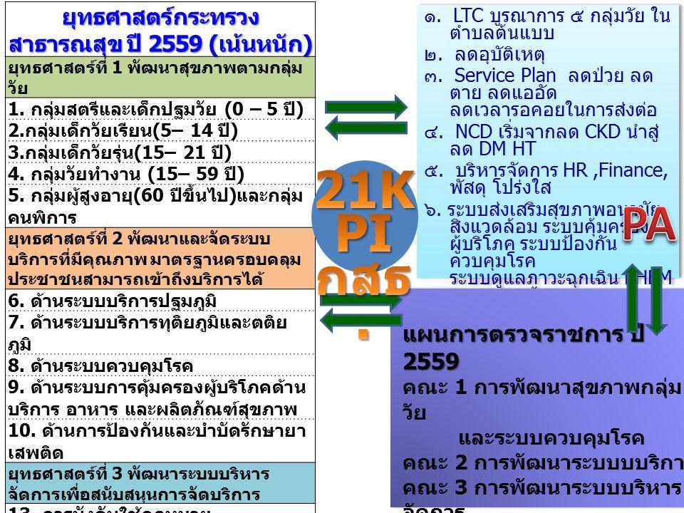 ๑. LTC บูรณาการ ๕ กลุ่มวัย ใน ตำบลต้นแบบ ๒. ลดอุบัติเหตุ ๓.