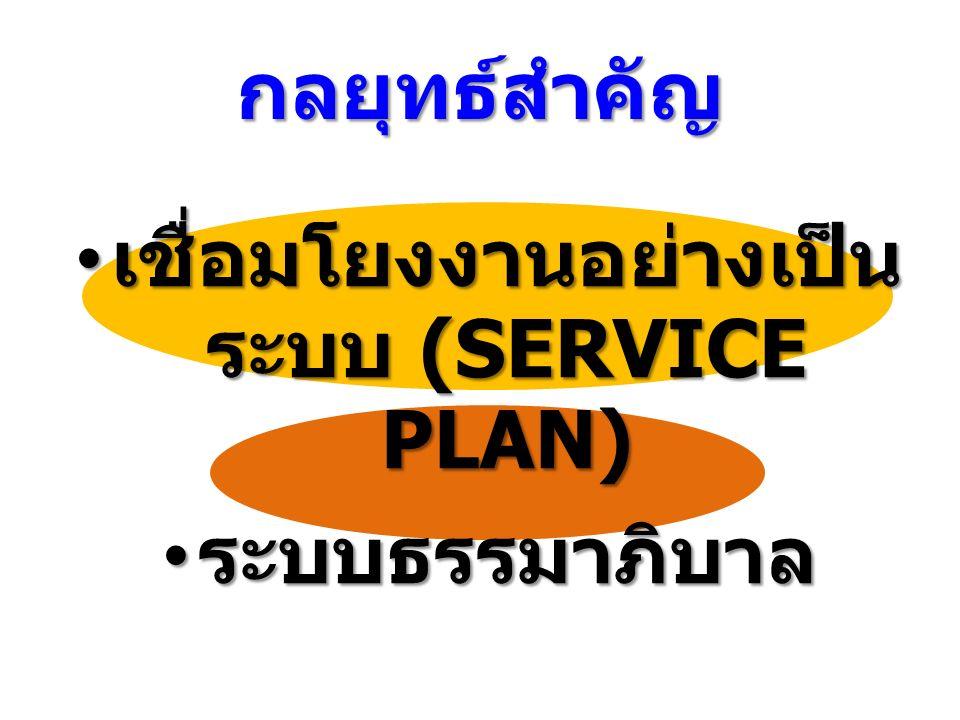 กลยุทธ์สำคัญ เชื่อมโยงงานอย่างเป็น ระบบ (SERVICE PLAN) เชื่อมโยงงานอย่างเป็น ระบบ (SERVICE PLAN) ระบบธรรมาภิบาล ระบบธรรมาภิบาล