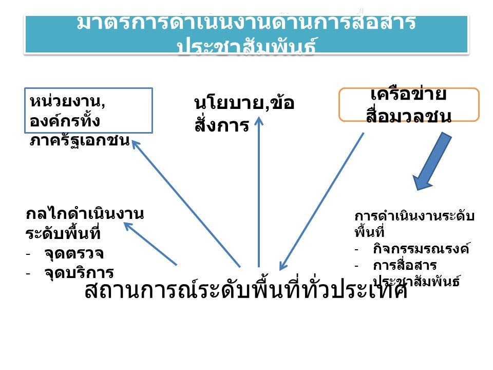 มาตรการดำเนินงานด้านการสื่อสาร ประชาสัมพันธ์ สถานการณ์ระดับพื้นที่ทั่วประเทศ นโยบาย, ข้อ สั่งการ หน่วยงาน, องค์กรทั้ง ภาครัฐเอกชน เครือข่าย สื่อมวลชน