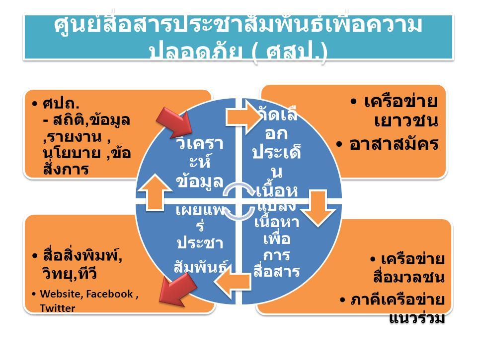 ศูนย์สื่อสารประชาสัมพันธ์เพื่อความ ปลอดภัย ( ศสป.) เครือข่าย สื่อมวลชน ภาคีเครือข่าย แนวร่วม สื่อสิ่งพิมพ์, วิทยุ, ทีวี Website, Facebook, Twitter เคร