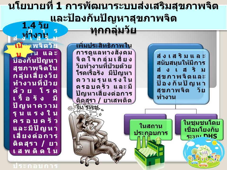 นโยบายที่ 1 การพัฒนาระบบส่งเสริมสุขภาพจิต และป้องกันปัญหาสุขภาพจิต ทุกกลุ่มวัย นโยบายที่ 1 การพัฒนาระบบส่งเสริมสุขภาพจิต และป้องกันปัญหาสุขภาพจิต ทุกกลุ่มวัย 1.4 วัย ทำงาน การ ส่งเสริม สุขภาพจิตวัย ทำงาน และ ป้องกันปัญหา สุขภาพจิตใน กลุ่มเสี่ยงวัย ทำงานที่ป่วย ด้วย โรค เรื้อรัง มีปัญหา ความรุนแรงใน ครอบครัว และมีปัญหา เสี่ยงต่อการ ติดสุรา / ยา เสพติดใน รพช.
