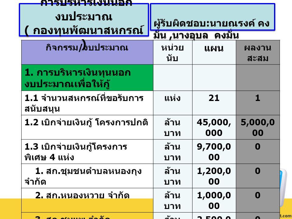 กิจกรรม / งบประมาณหน่วย นับ แผน ผลงาน สะสม 1. การบริหารเงินทุนนอก งบประมาณเพื่อให้กู้ 1.1 จำนวนสหกรณ์ที่ขอรับการ สนับสนุน แห่ง 211 1.2 เบิกจ่ายเงินกู้